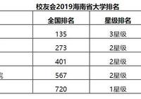 最新出爐:2019海南省大學排名!海南大學保持第一