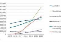 研究稱配備語音助手設備量將超75億 谷歌助手排第一