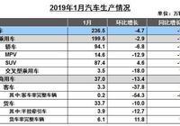 1月份汽車市場數據全解讀:大幅下降17%  2019年前景更加堪憂