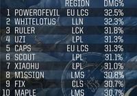 S7賽季LOL選手輸出榜單數據錯誤,WE的Mystic才是第一!