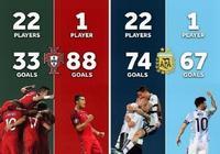 梅西知足吧!C羅在國家隊更累:進球>22隊友2倍 冠軍卻比他多
