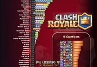 《皇室戰爭》4月最後一週!皇室戰爭全球前200玩家常用卡牌