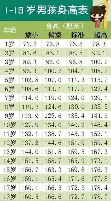最新身高標準表,你家孩子達標了嗎?增高一定注意這3點