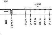 你知道笛子的好壞標準嗎?實用的鑑別笛子方法