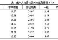 中國家庭︱城市第一代獨生子女父母,誰更願意去機構養老