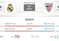 西甲前瞻:皇家馬德里 VS 畢爾巴鄂競技,主隊主場強勢反彈