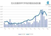 BTC數據週報:BTC價格衝高回調,遠期信心不足將抑制價格