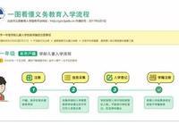 2017年北京義務教育入學流程圖