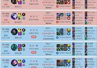 RNG姿態排位狀態欠佳,20場勝率僅35%,練習Carry英雄不盡人意,能找回狀態嗎?