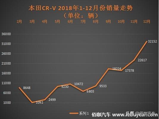 2018年12月賣的最火的SUV CR-V逆襲月破30萬/博越慘淡跌出前15名