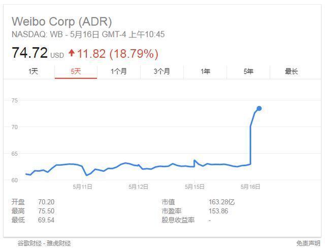 5月16日新浪微博股價開盤大幅上漲18%,你怎麼看?
