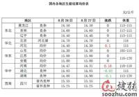 8月29日屠宰日評:豬源供應相對充足 結算價整體難漲