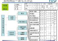 新QC七大手法之系統圖法