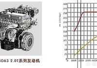 有沒有開哈弗H5的,四驅性能怎麼樣?油耗高嗎?
