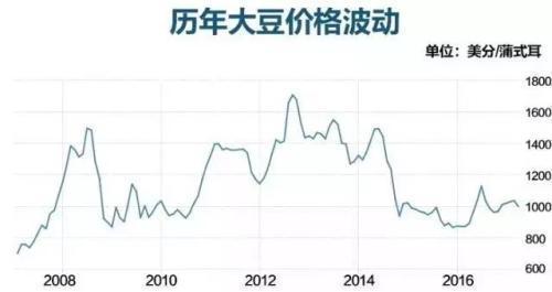 大豆戰激烈!中國大豆怎麼突圍?