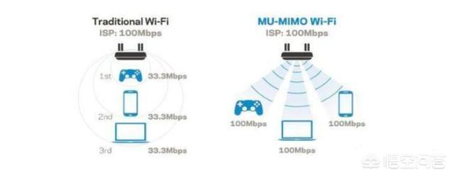 同條件下,把原來150兆的路由器換成300兆的,手機wifi網速是不是會提高?