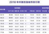 中國這3座城市有大發展,經濟緊追北上廣深,有你家鄉嗎?