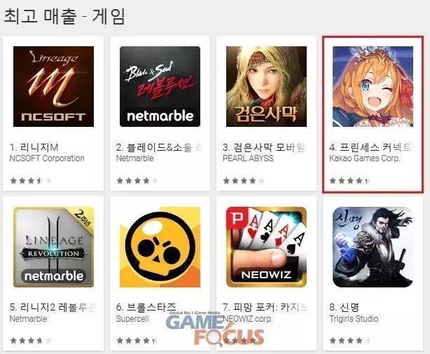 韓媒:上半年韓國Google play主要暢銷產品盤點