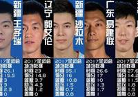 全運會男籃最佳陣容出爐,遼寧新疆各佔兩席,廣東僅阿聯一人