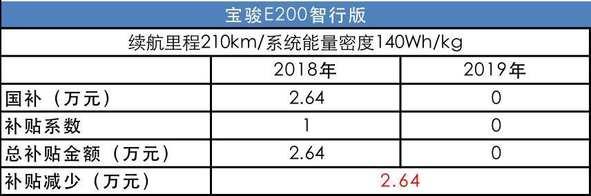 新能源補貼退坡細則曝光,補貼瞬間減少9成,多款車型挨刀