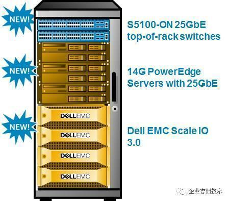 Dell EMC World:25GFC交換機和SC5020