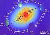 如果地球和太陽距離縮短1000公里,地球會發生什麼變化?人類會滅亡嗎?