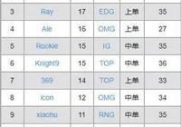 LPL歷屆單殺王盤點,偉神在列,網友表示Rookie絕對的第一人,如何評價?