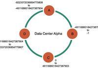 Apache Cassandra 數據存儲模型