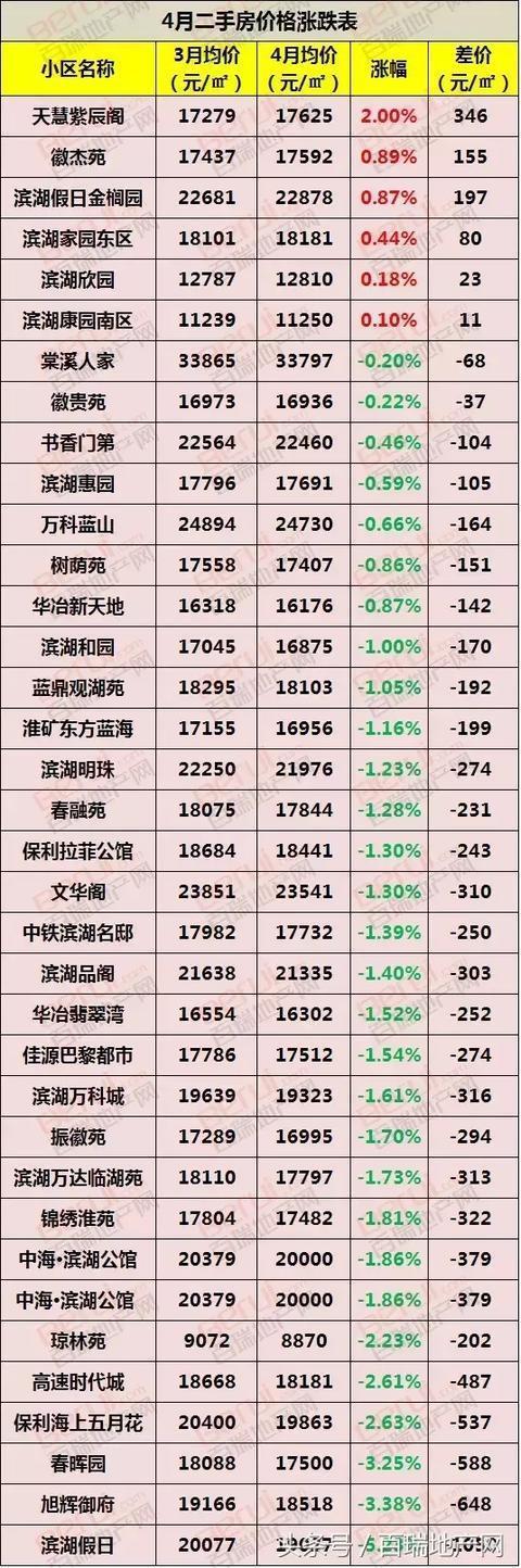 政務二手房最低1.2萬!濱湖驚現8870元/㎡二手房!