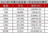 7月惠灣住宅成交龍虎榜