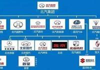 帶你瞭解北京汽車集團的合資品牌和自主品牌。