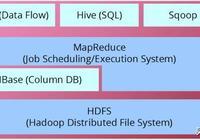 Hadoop生態系統-新手快速入門(含HDFS、HBase系統架構)