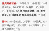 大連一方與重慶斯威公佈中超第6輪首發名單,楊善平首發出場