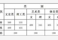 2019雲南省高考錄取分數線最低控制線,什麼,你超重點了?