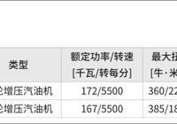 淺析新款哈弗H9發動機動力參數(乾貨)