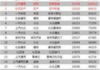 1.5L+5MT,比亞迪F3售價4.29萬起