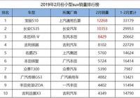 2月份小型SUV銷量排行,長安CS35力壓本田XR-V獲亞軍,眾泰進前十