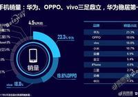 迪信通8月手機報告:華為居銷量榜首且優勢加大