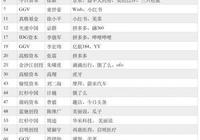 全球第一創投人 中國人再次衛冕 阿里、京東、拼多多背後都是他