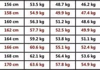 2017女神標準體重表,原來微胖才是最好的身材,你符合標準了嗎?