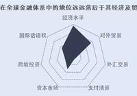 林採宜:2018中國在全球的經貿地位和話語權