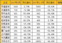 廈門金龍跌出前十 2017年2月5米以上客車市場排行