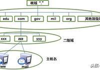 Linux如何搭建DNS服務器