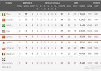 女排世聯賽僅剩最後一站,截至目前有哪些球隊已確定總決賽名額?有中國女排剋星嗎?