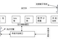 Java虛擬機的體系結構