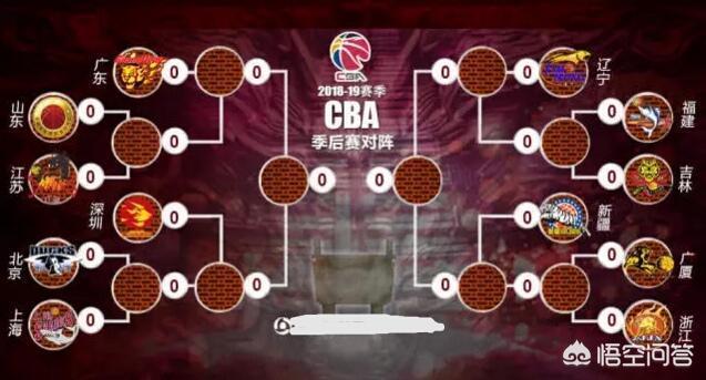 CBA季後賽首輪什麼時候開打,賽程的安排如何?對陣的球隊已經確定了嗎?