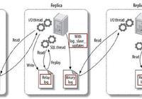linux mysql主從複製配置