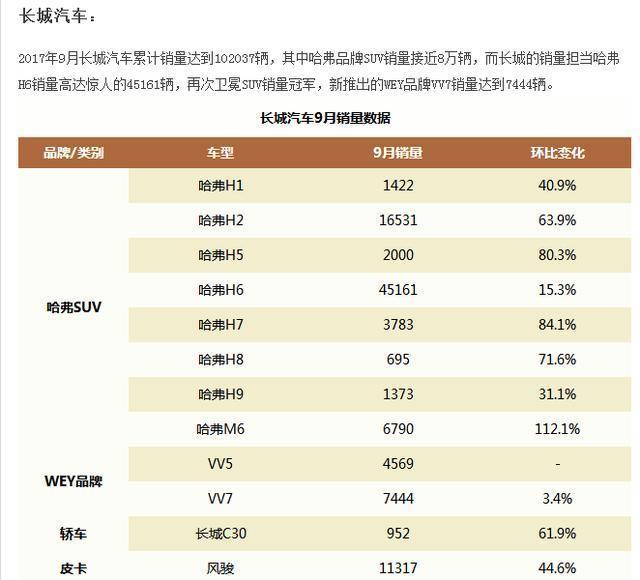 2017年9月車企銷量排行榜:吉利、長城、長安、東風日產均破10萬