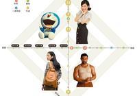 一圖看懂中國電影這五年如何與日韓印泰合作