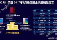 蟬聯迪信通銷量冠軍 OPPO R11制霸8月線下手機銷量